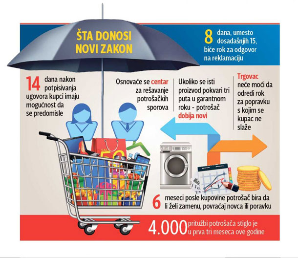 Bezbednost hrane najveća briga potrošača u Srbiji