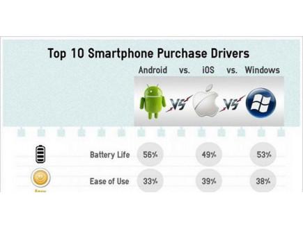 Šta je korisnicima bitno prilikom kupovine smartfona?